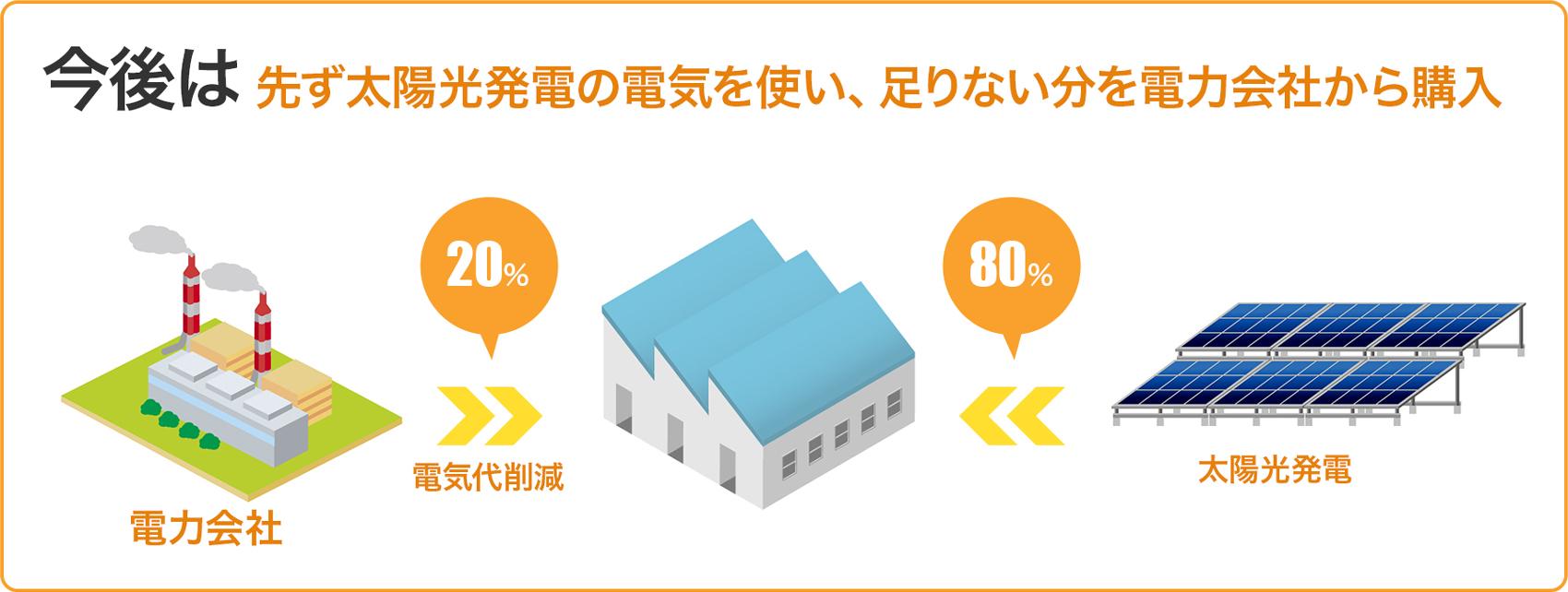 太陽光発電の電気を使い、足りない分を電力会社から購入