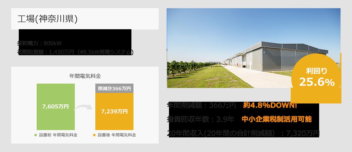 工場(神奈川)